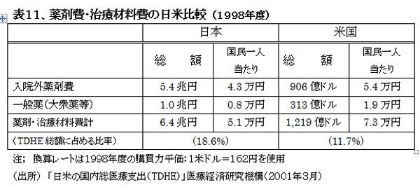 021001HealthcareSystemUS-JapanHyou11.jpg