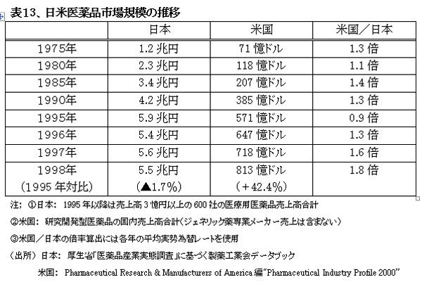 021001HealthcareSystemUS-JapanHyou13.jpg