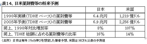021001HealthcareSystemUS-JapanHyou14.jpg
