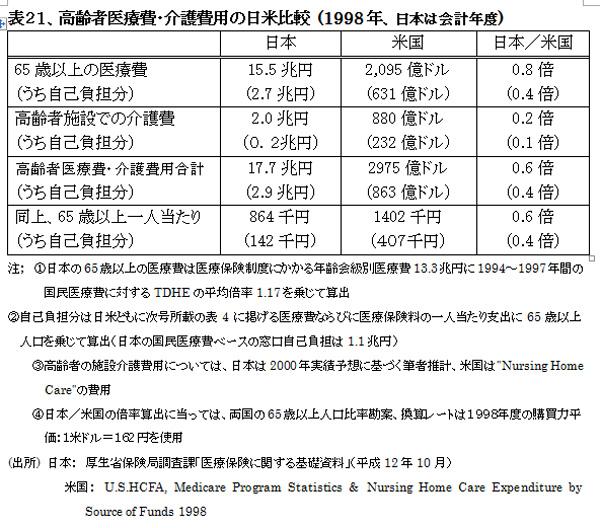 021001HealthcareSystemUS-JapanHyou21.jpg