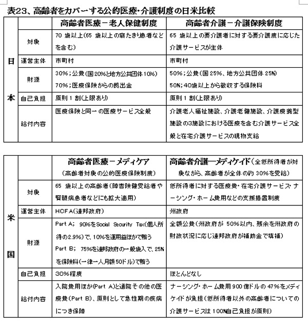 021001HealthcareSystemUS-JapanHyou23.jpg