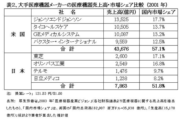 050219beikokuiryoukiki2.jpg