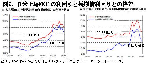 090801%E5%9B%B32%E6%97%A5%E6%9C%AC%E4%B8%8A%E5%A0%B4REIT%E5%88%A9%E5%9B%9E%E3%82%8A%E3%81%A8%E9%95%B7%E6%9C%9F%E5%82%B5%E5%88%A9%E5%9B%9E%E3%82%8A%E3%81%A8%E3%81%AE%E6%A0%BC%E5%B7%AE.jpg