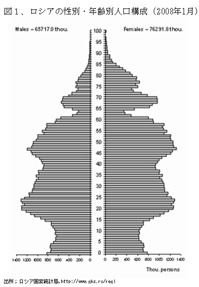 100910Russia2Zu1Age%26SexStructureofRussianPopulation.jpg