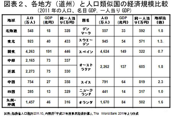 130905Zuhyou2KakuchiikitojinnkouruijikokuHikaku.jpg