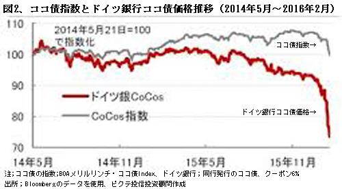 160401Coco%E5%82%B5%E6%8C%87%E6%95%B0%E3%81%A8%E3%83%89%E3%82%A4%E3%83%84%E9%8A%80%E3%82%B3%E3%82%B3%E5%82%B5%E4%BE%A1%E6%A0%BC%E6%8E%A8%E7%A7%BB.jpg