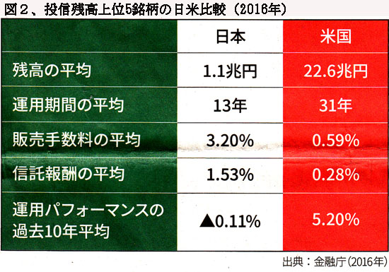 170301%E5%9B%B3%EF%BC%92%E6%8A%95%E4%BF%A1%E4%B8%8A%E4%BD%8D5%E9%8A%98%E6%9F%84%E3%81%AE%E6%97%A5%E7%B1%B3%E6%AF%94%E8%BC%83%20%281%29.jpg
