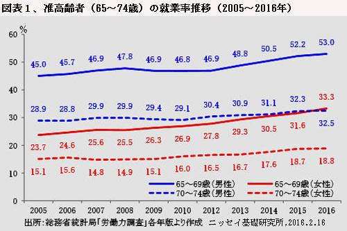 170401%E5%9B%B31%E5%87%86%E9%AB%98%E9%BD%A2%E8%80%85%E3%81%AE%E5%B0%B1%E6%A5%AD%E7%8E%87%E6%8E%A8%E7%A7%BB.jpg